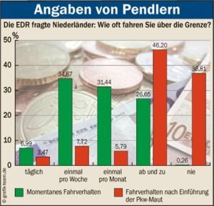 """""""Nicht mehr nach Deutschland"""": die Grafik der Ostfriesen-Zeitung zeigt, was die Maut für Ostfriesland bedeutet"""